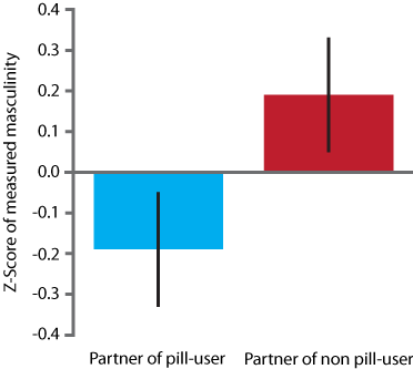 Average facial masculinity of the partners of women who use or don't use the pill